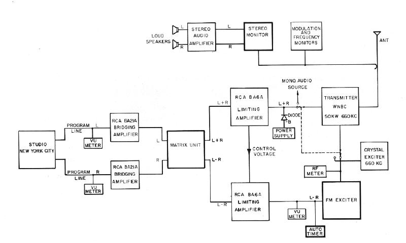 Block Diagram of RCA AM Stereo System